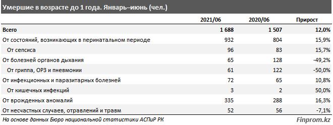 От чего чаще всего умирают казахстанцы: подробная статистика