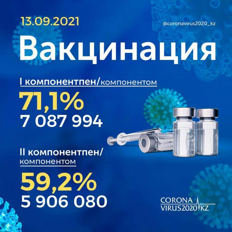 60% взрослых казахстанцев прошли полную вакцинацию от коронавируса