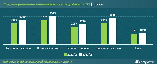 В Казахстане баранина подорожала на 15% за год
