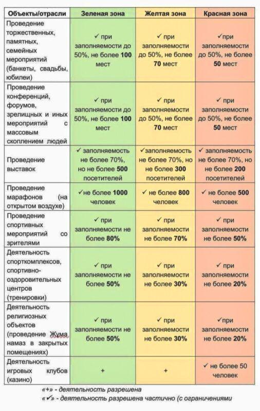 В Казахстане официально разрешили устраивать тои