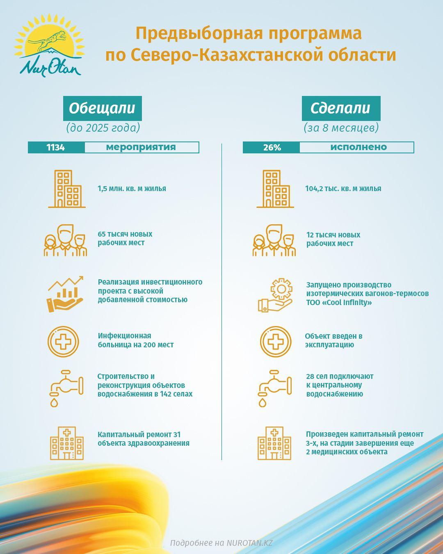 Байбек: Предвыборные обещания Nur Otan в регионах реализованы на 14%