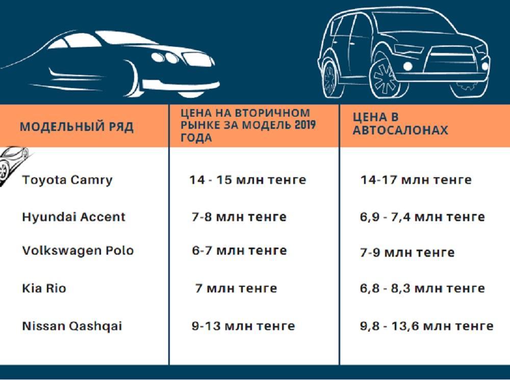 Автосалоны Казахстана пустуют из-за дефицита автомобилей. Что происходит