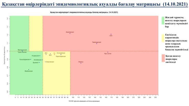 На один регион больше стало в «зеленой» зоне по заболеваемости коронавирусом в РК